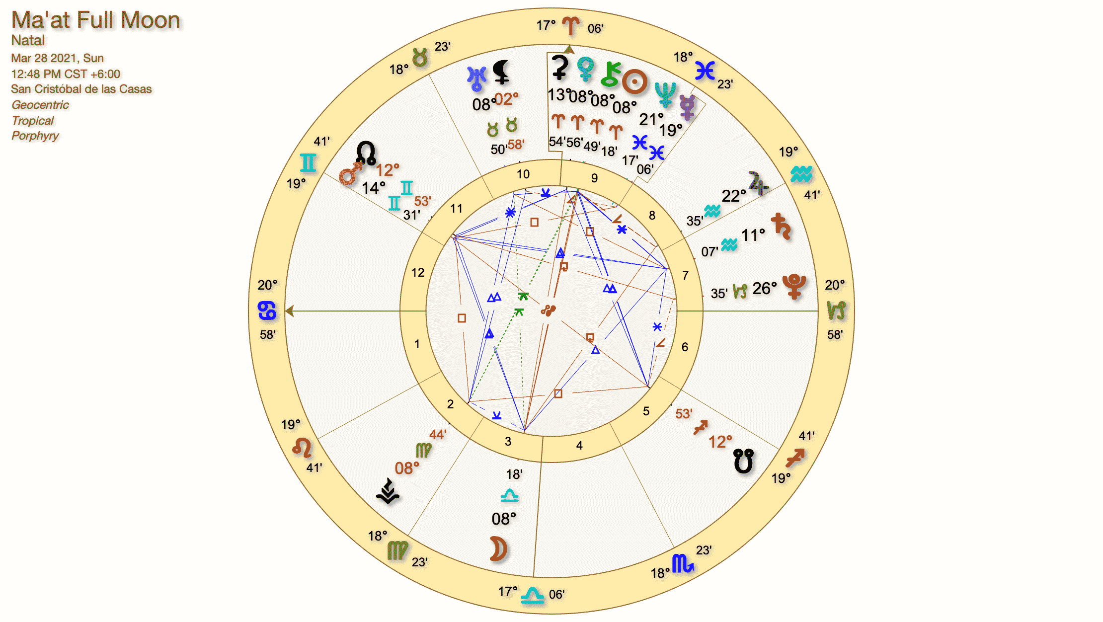 Libra Full Moon Chart